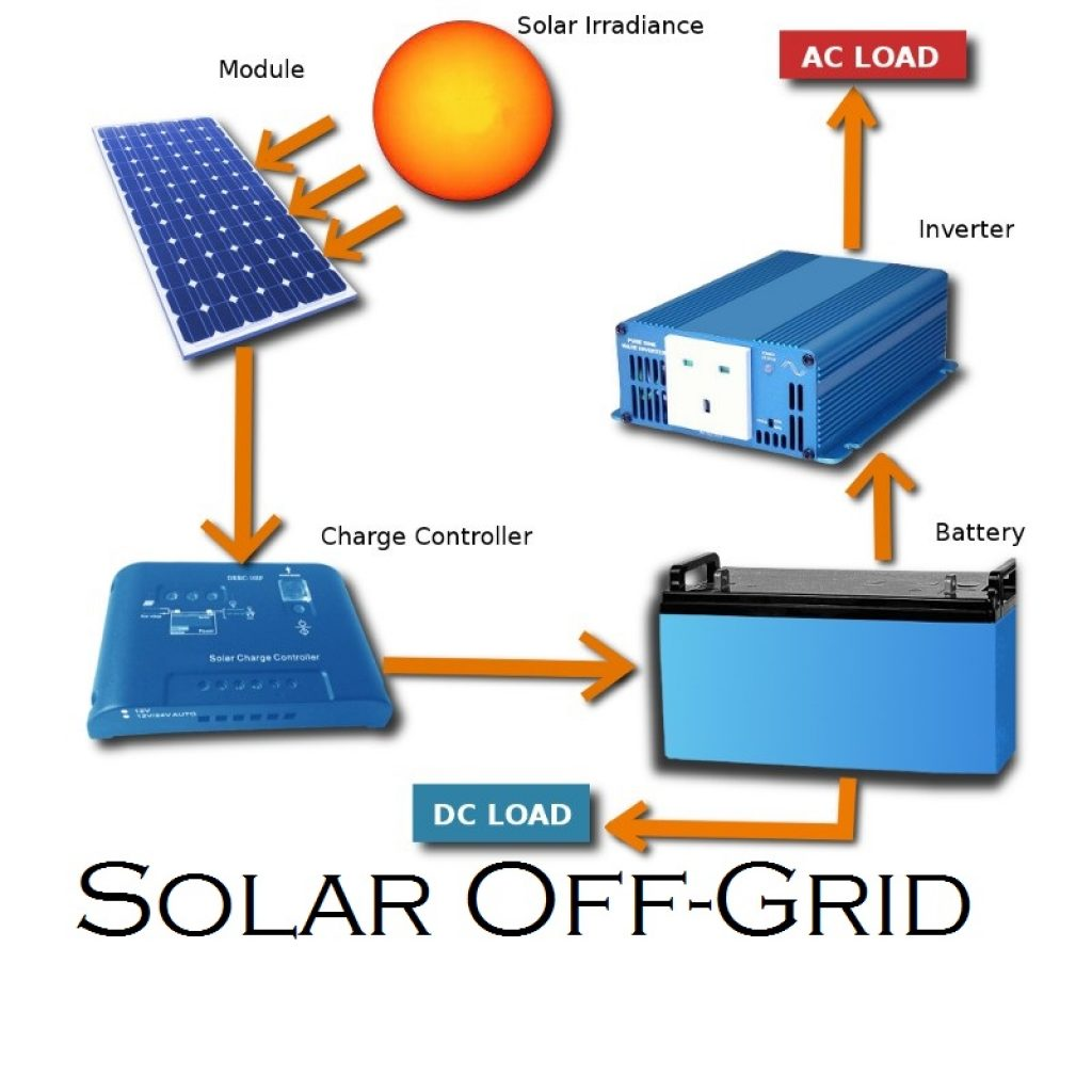 Solar Off-Grid Systems  sc 1 st  Sun Green Solutions & Solar Off-Grid Systems u2013 Sun Green Solutions